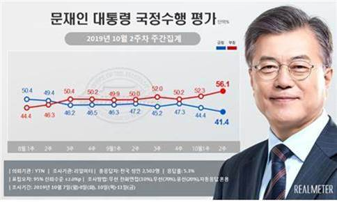 文대통령 국정지지도 취임후 최저 41.4%