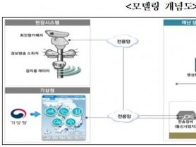 부산의 모든 해수욕장에 2024년까지 '지능형 CCTV' 도입